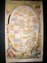 Richard Blome 1686 Hand Col Print. Naturall & Morall Philosophy