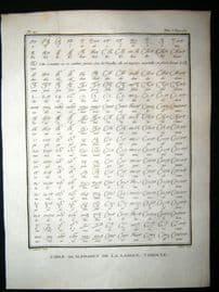 Sonnerat India 1782 Antique Print. Table ou Alphabet de la langue tamoule